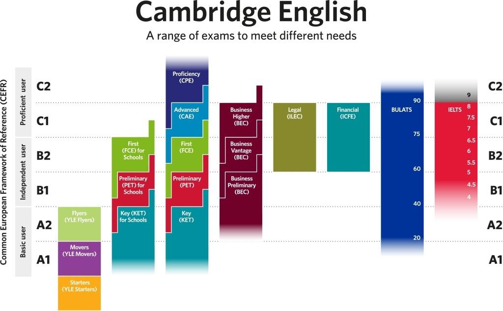 Niveles de inglés de Cambridge