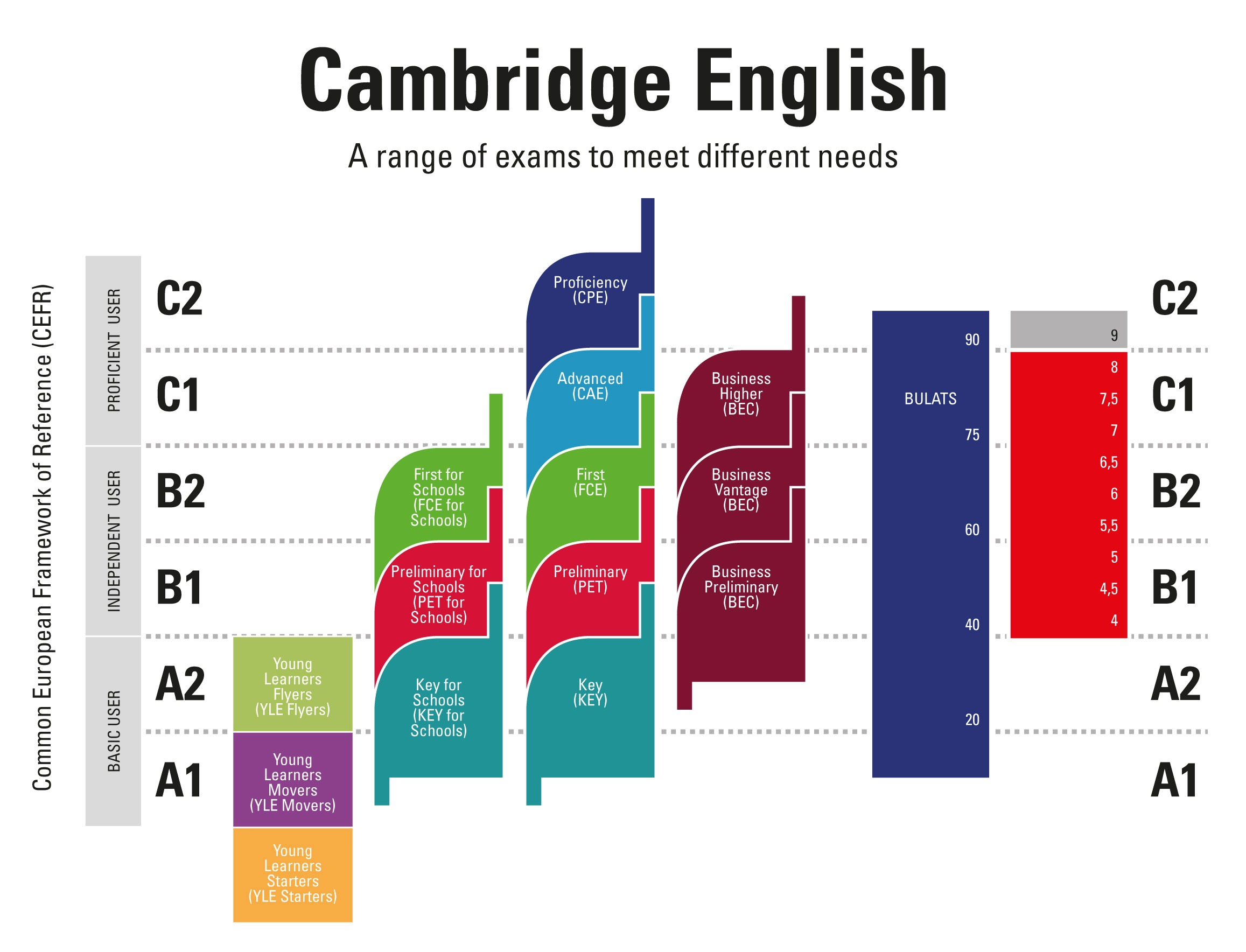 niveles de certificados Cambridge