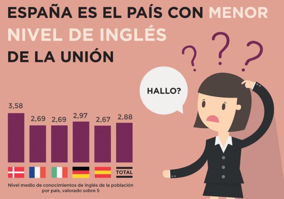 errores de los españoles en inglés