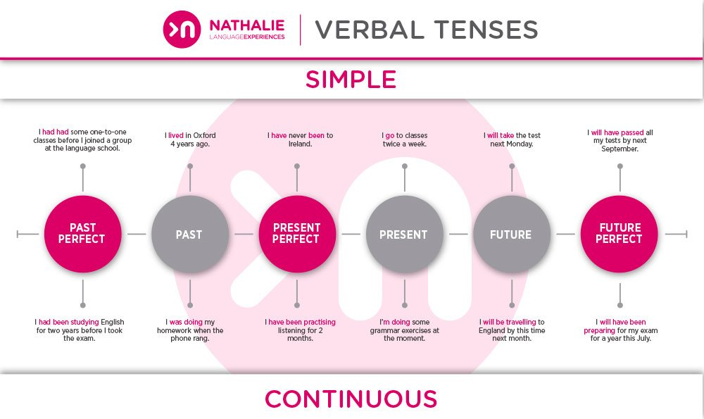 Introducción A Los Tiempos Verbales En Inglés Nathalie