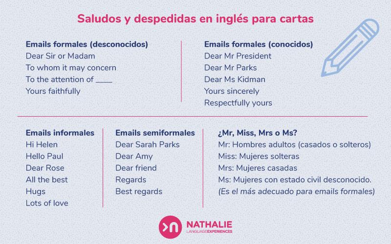 Cómo Empezar Una Carta En Inglés Nathalie Language Experiences
